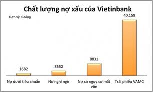 Ngân hàng Vietinbank Nợ xấu cao, tăng vốn, tăng nguy cơ rủi ro