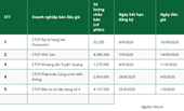 Bất chấp ảnh hưởng từ Covid-19, 96,8 cổ phần được chào bán thành công trong tháng 8