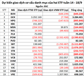 Cổ phiếu nào được mua vào và bị xả nhiều nhất trong tuần ETF giao dịch hoán đổi danh mục quí III 14 - 18 9