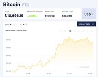 Giá bitcoin hôm nay 15 9 Tăng hơn 3 , MicroStrategy tăng chiến lược dự trữ bitcoin