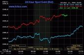 Giá vàng hôm nay 12 10 Mở phiên đầu tuần, vàng vẫn giao dịch quanh ngưỡng 1 900 USD ounce