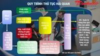 ĐỘC QUYỀN Những tờ xanh kẹp trong hồ sơ ở Hải quan Hà Nội