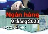 Toàn cảnh hệ thống ngân hàng Việt Nam 9 tháng đầu năm 2020 VPBank trên đỉnh nợ xấu