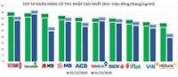 BIDV lọt khỏi top 5 ngân hàng có thu nhập nhân viên cao nhất năm 2020