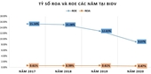 Bất ngờ với tỷ suất sinh lợi tại ông lớn BIDV trong năm 2020