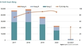 TP HCM Thị trường căn hộ chung cư sụt giảm mạnh, giao dịch thấp nhất trong 5 năm qua