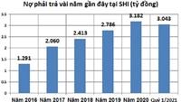 SHI Nợ phải trả gấp đôi vốn chủ sở hữu, dòng tiền kinh doanh âm