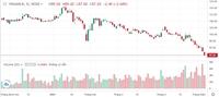 Điều gì đang xảy ra khi cổ phiếu Vinamilk liên tục mất giá