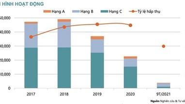 Nguồn cung và sức mua toàn thị trường bất động sản TP HCM thấp kỷ lục